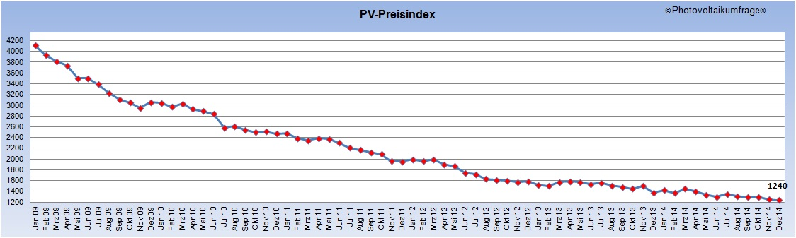 Photovoltaik-Preisindex - Photovoltaikumfrage.de - photovoltaik-guide.de - 2009 bis 2014
